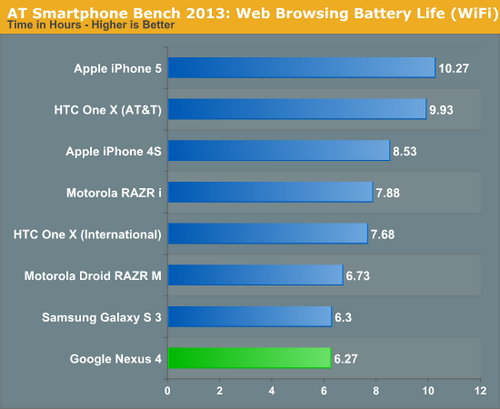anandtech-battery-comparison-wifi-small