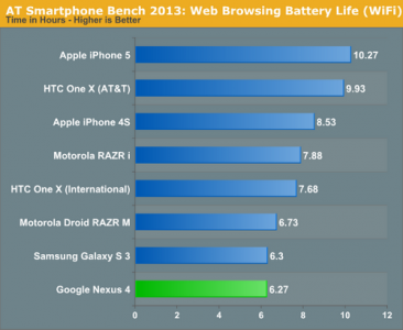 anandtech-battery-comparison-wifi-small