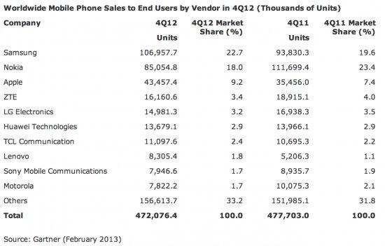 gartner-smartphone-marketshare-q42012
