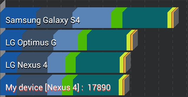 Neue Benchmarks des Galaxy S4 geben Aufschluss über Hardware