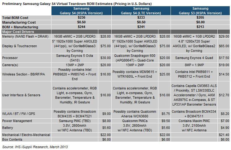 Samsung Galaxy S4: Produktionskosten bei rund 240 US-Dollar
